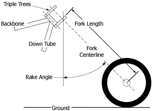 Motorcycle Geometry Thread V Twin Forum Harley Davidson Forums